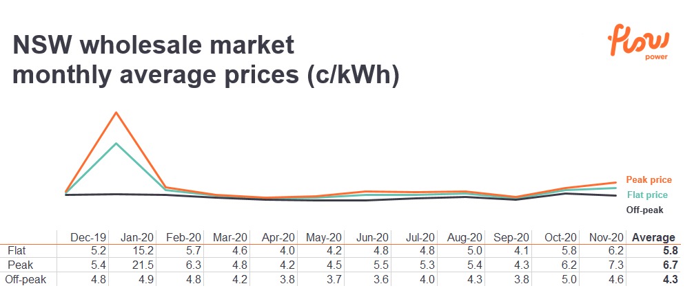 NSW spot price summary for nov 2020